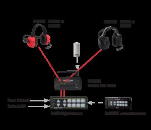 complete wireless technology Firecom 2 user headset